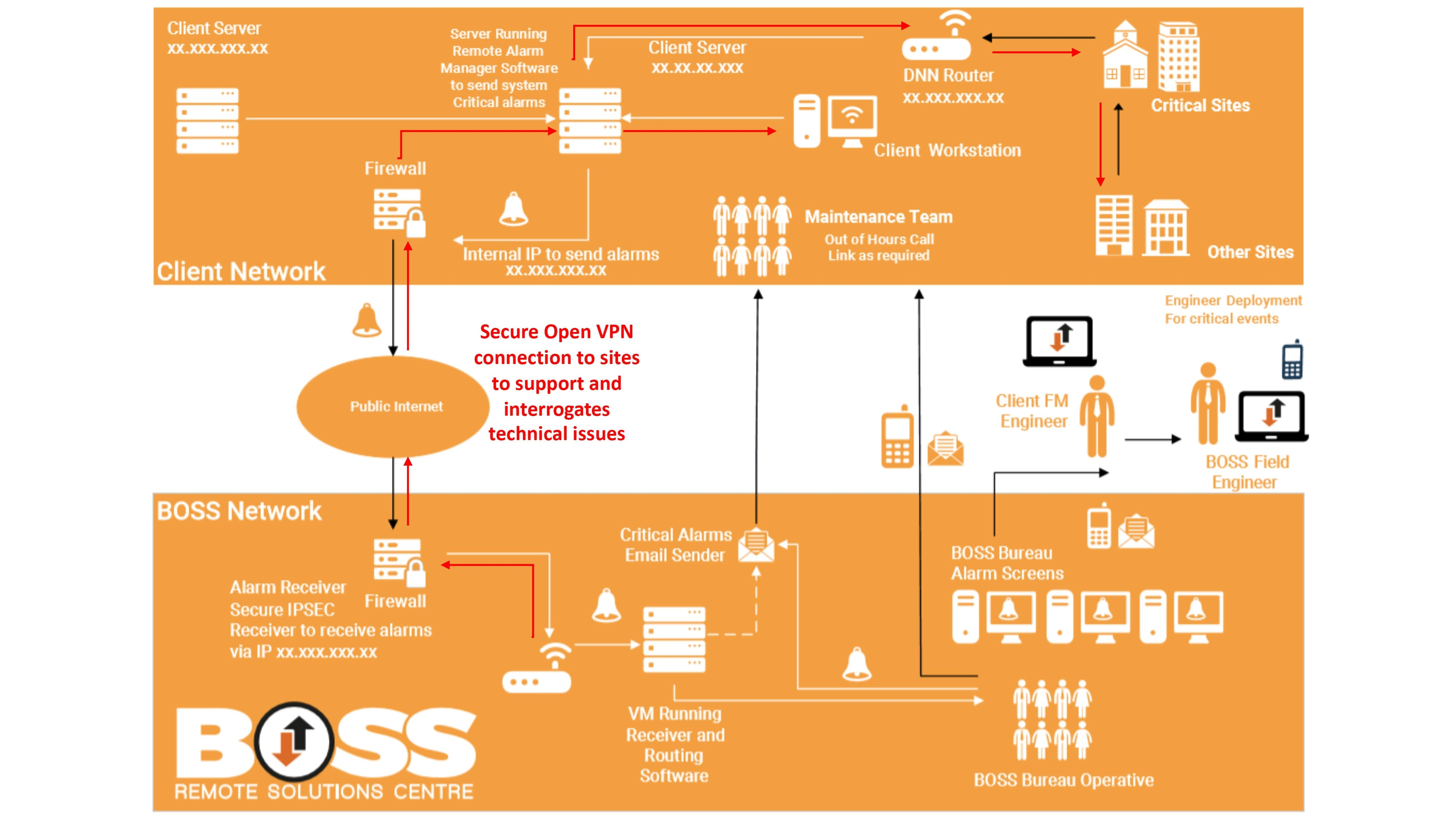 Boss Remote Solutions Centre Client Network