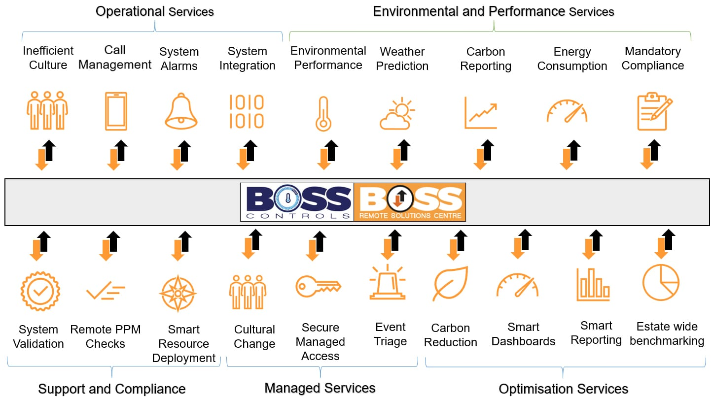 Boss Remote Solutions Centre Service Overview
